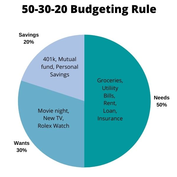 how to save for a car using 50-30-20 budgeting rule