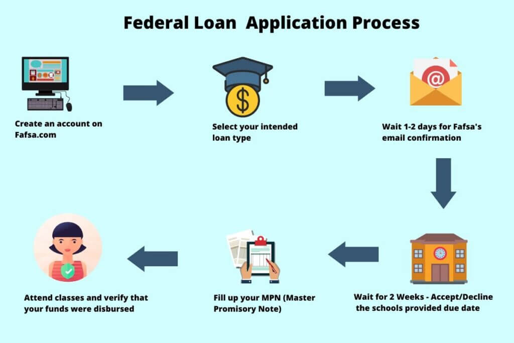 Federal Loan Application Process