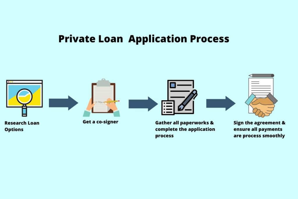 Private Loan Application Process