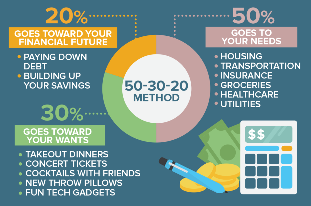 50 30 20 rule for budgeting money