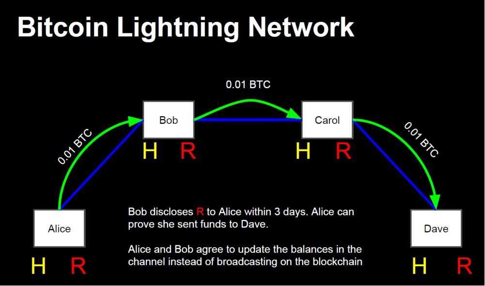Use the lightning network to send bitcoin faster