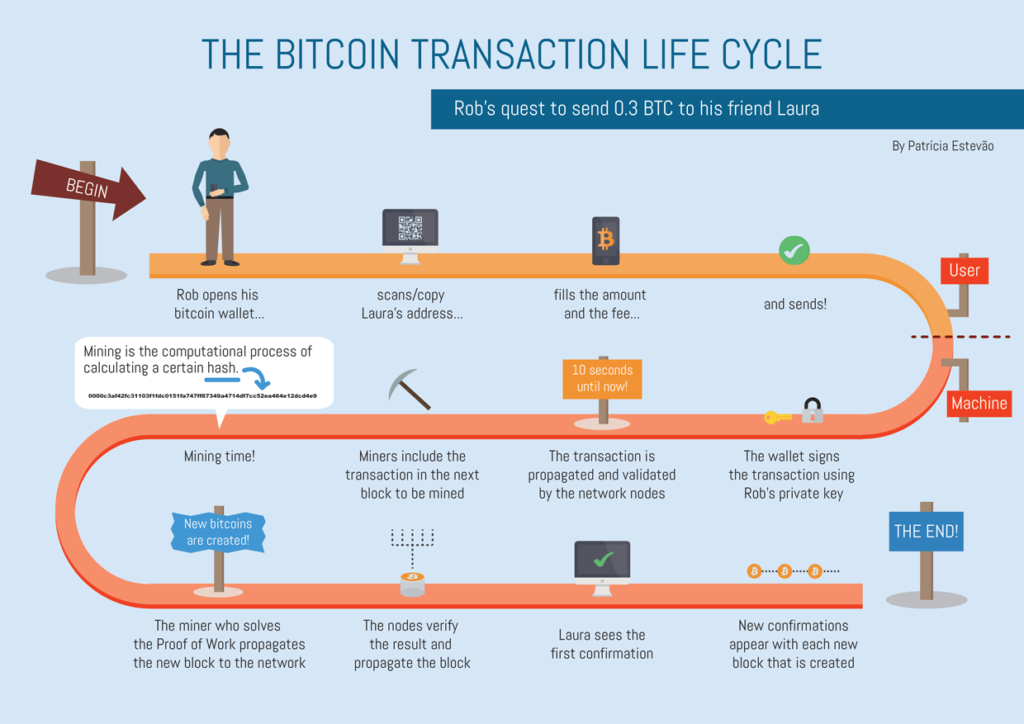 Bitcoin transaction and the time taken to transfer bitcoin